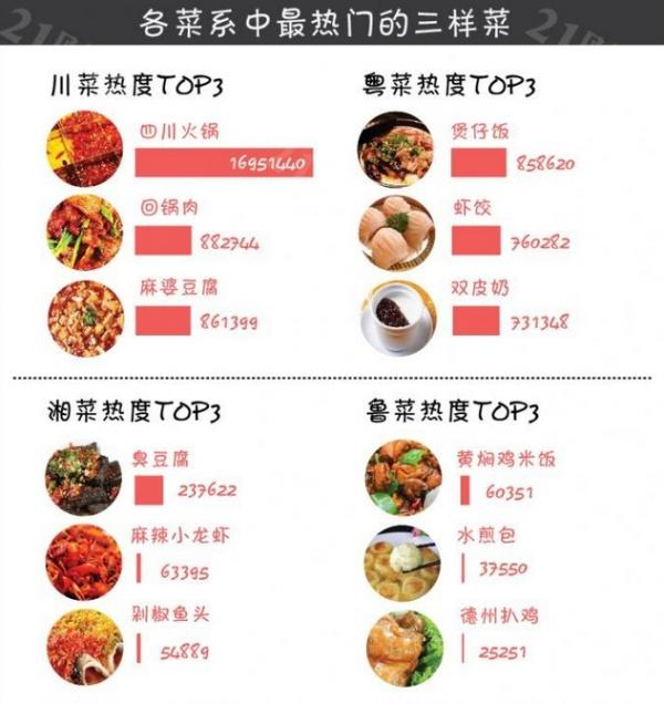 Big data on dining: The latest ranking of eight major cuisines